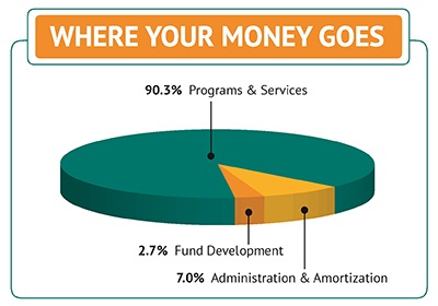 MODC Donations Graph August 2015